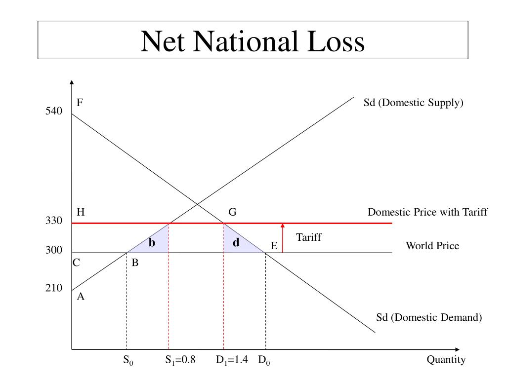 Net National Loss