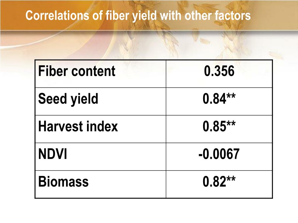 Correlations of fiber yield with other factors