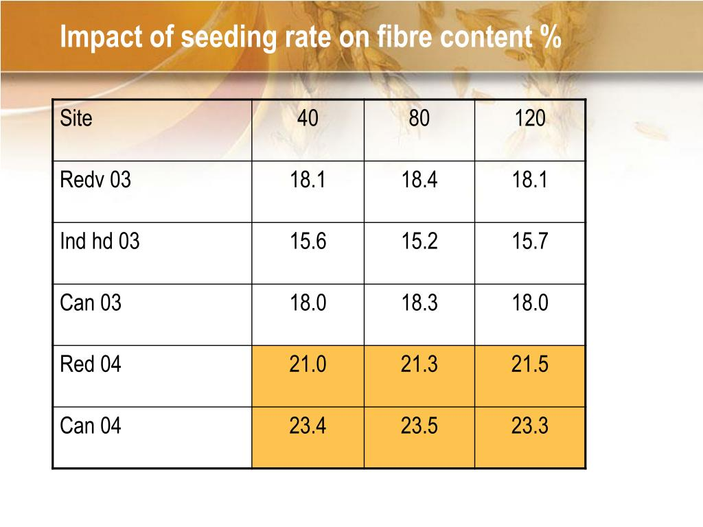Impact of seeding rate on fibre content %