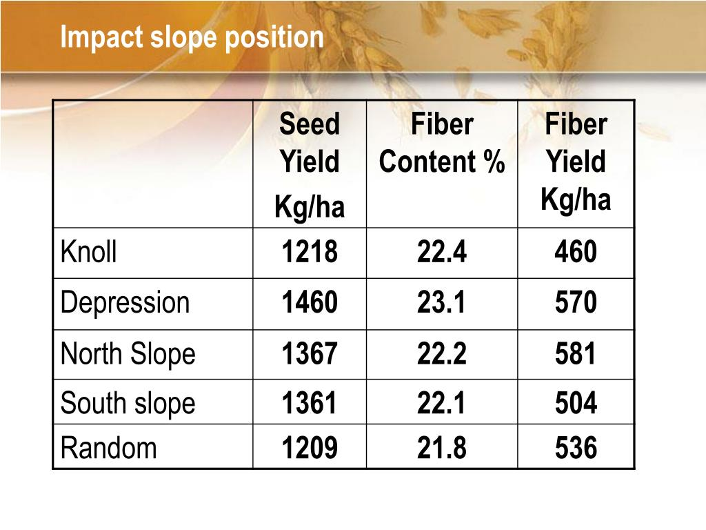Impact slope position