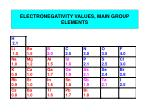 electronegativity values main group elements
