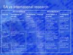 sa vs international research