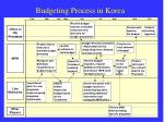 budgeting process in korea