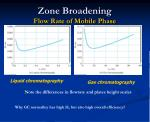 zone broadening flow rate of mobile phase