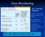 zone broadening kinetic processes