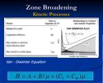 zone broadening kinetic processes25