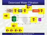 deionized water filtration