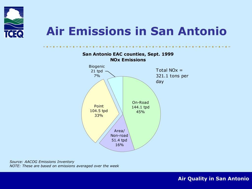 Air Emissions in San Antonio