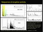 sequence of eruptive activity