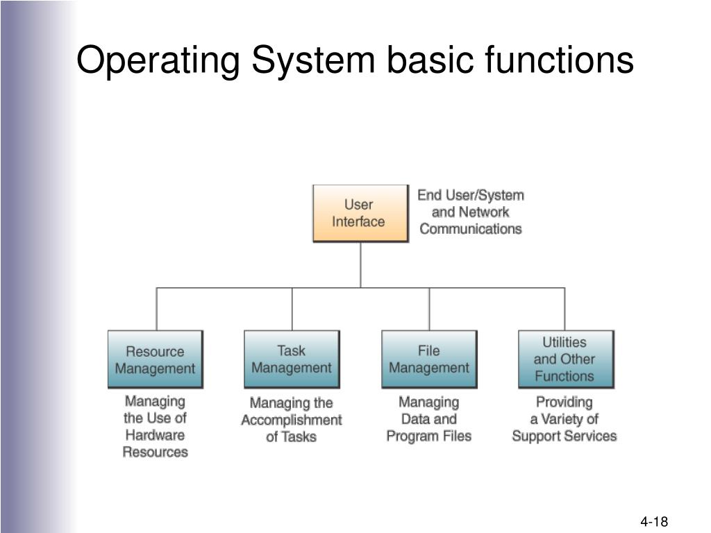 Operating System basic functions