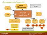 organisation of solvency ii