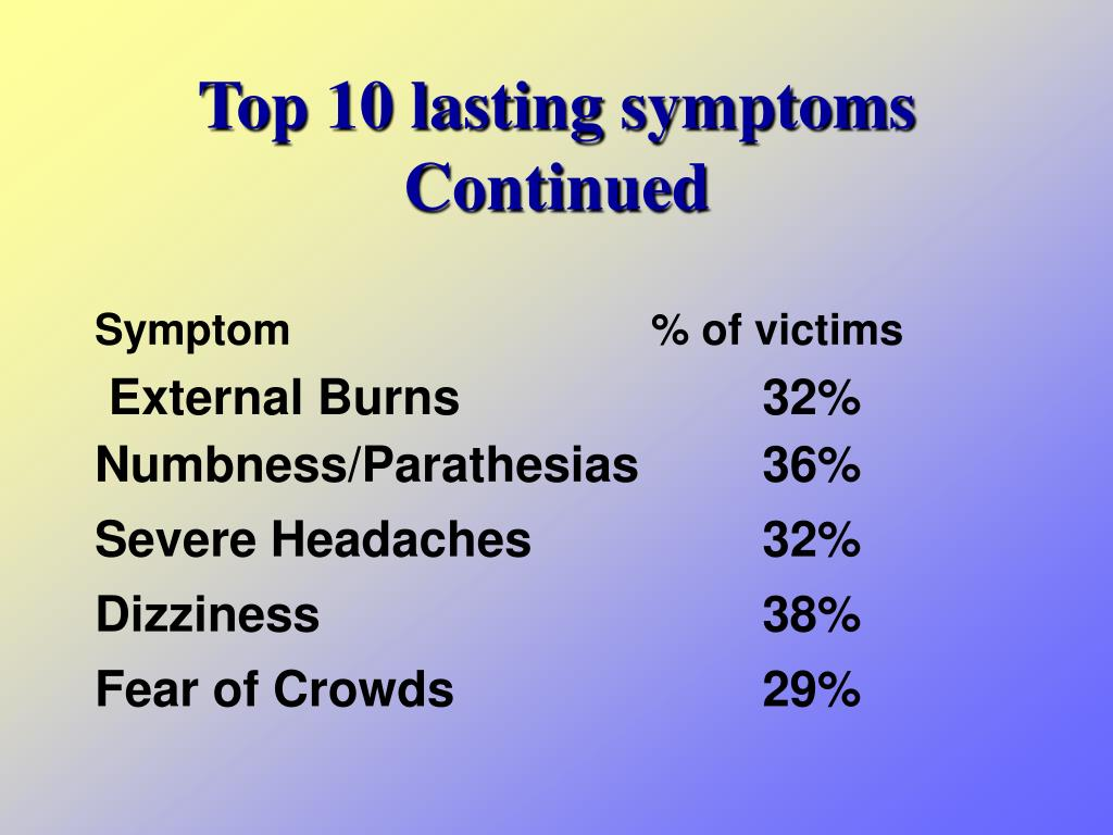 Top 10 lasting symptoms Continued