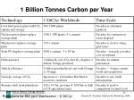 1 billion tonnes carbon per year