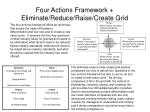 four actions framework eliminate reduce raise create grid