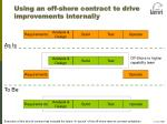 using an off shore contract to drive improvements internally