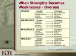 when strengths becomes weaknesses overuse