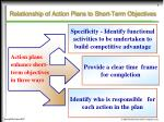 relationship of action plans to short term objectives