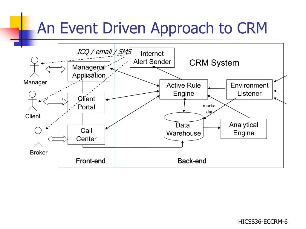 An Event Driven Approach to CRM