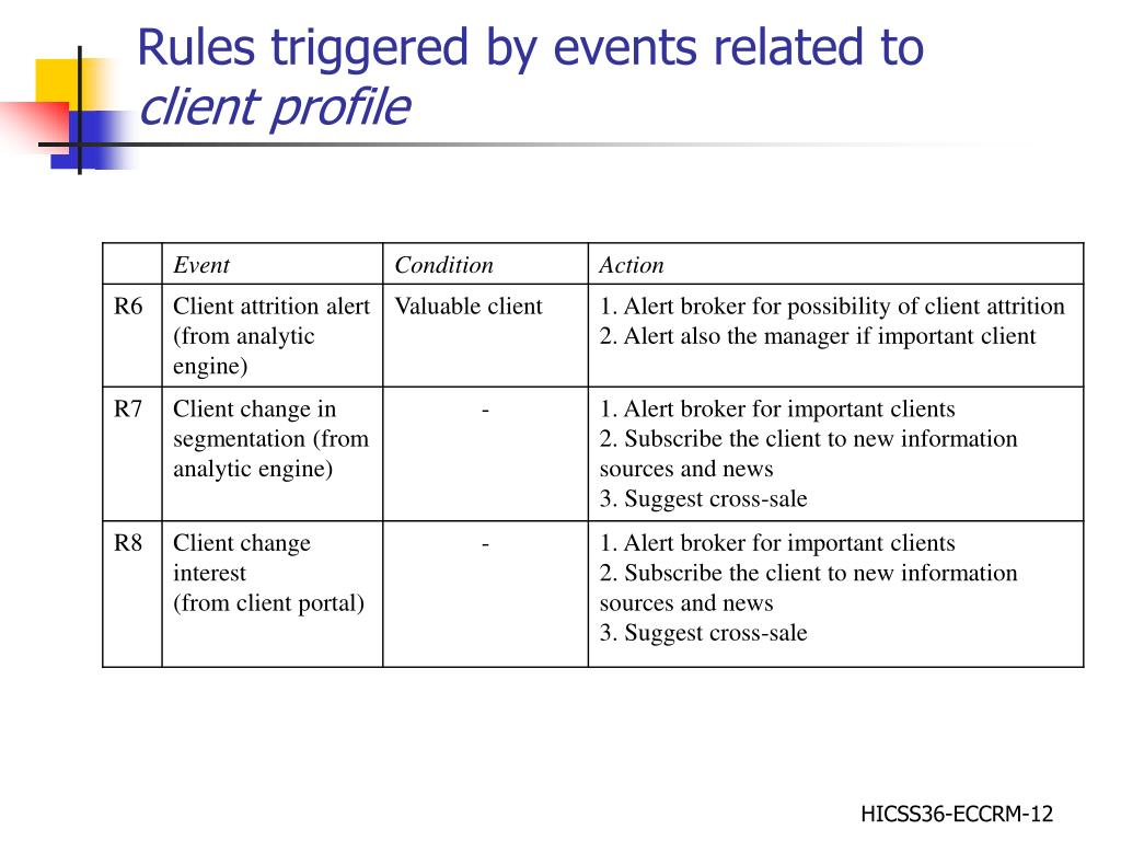 Rules triggered by events related to