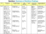 nutrition summary of nutrition findings