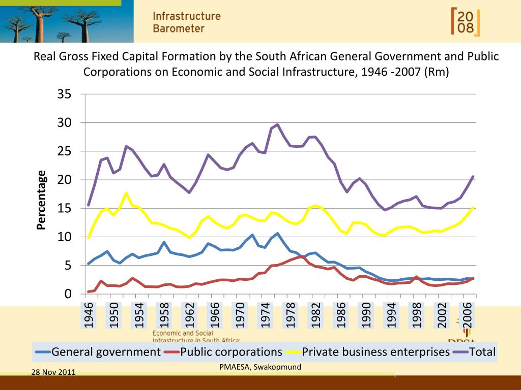 Real Gross Fixed Capital Formation by the South African General Government and Public Corporations on Economic and Social Infrastructure, 1946 -2007 (