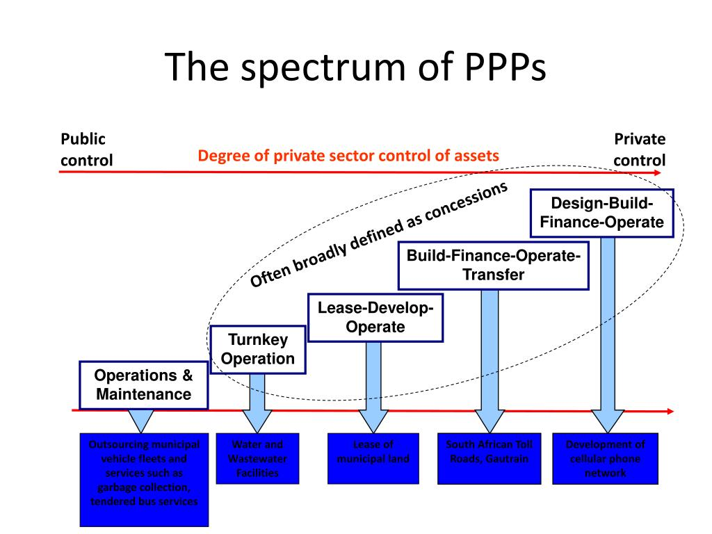The spectrum of PPPs