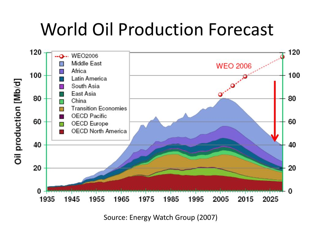World Oil Production Forecast