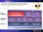 elements of websphere process server supports all aspects of process integration