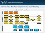 process flow pre processing processing and underwriting