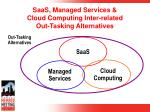 saas managed services cloud computing inter related out tasking alternatives