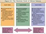 figure 9 1 the business costs of ethical failures
