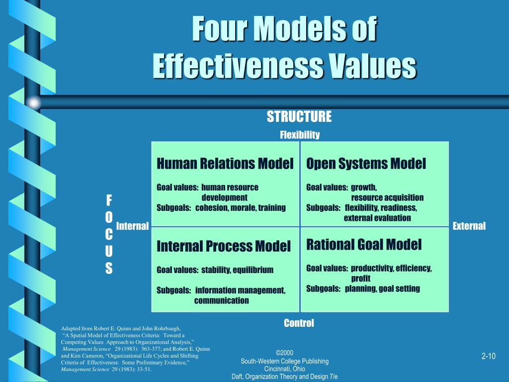 Four Models of