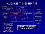 alignment is essential