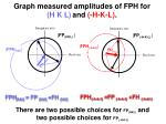 graph measured amplitudes of fph for h k l and h k l