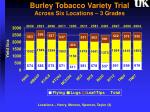 burley tobacco variety trial across six locations 3 grades