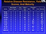 relative disease resistance yield scores and maturity3