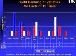 yield ranking of varieties for each of 11 trials