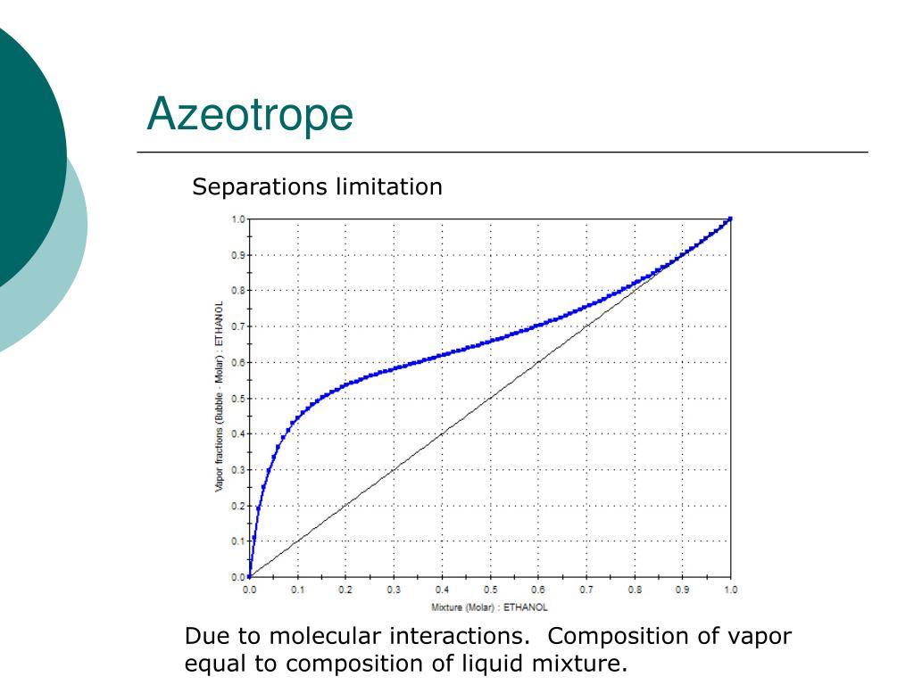 Azeotrope