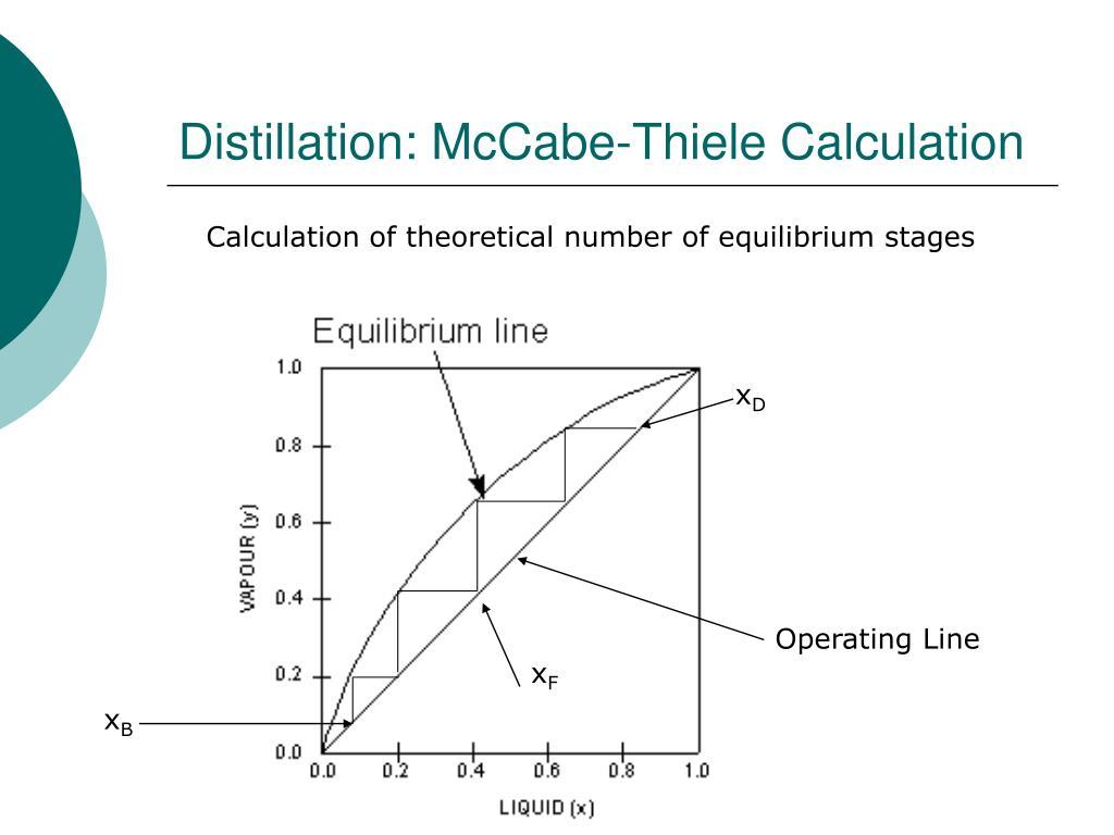 Distillation: McCabe-Thiele Calculation