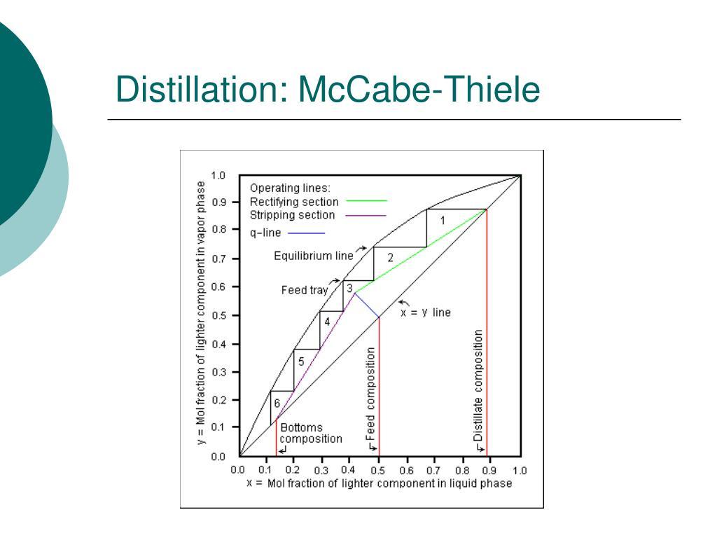 Distillation: McCabe-Thiele