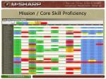 mission core skill proficiency