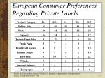 european consumer preferences regarding private labels