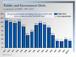 public and government debt as percent of gdp 1995 2010