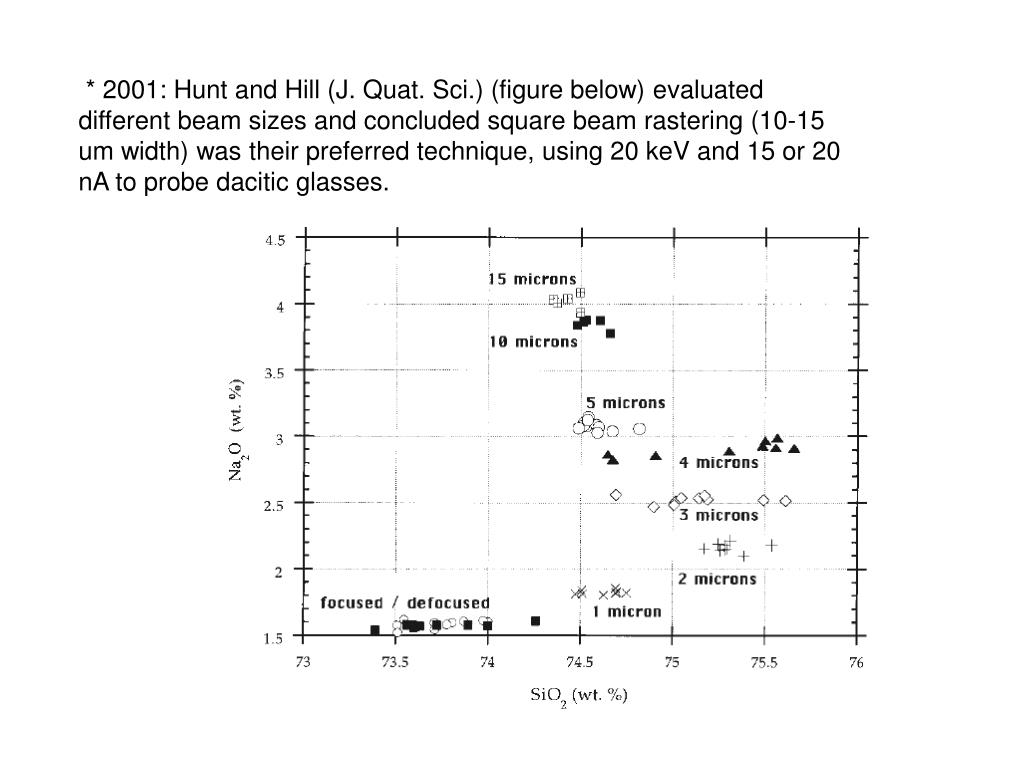 * 2001: Hunt and Hill (J. Quat. Sci.) (figure below) evaluated different beam sizes and concluded square beam rastering (10-15 um width) was their preferred technique, using 20 keV and 15 or 20 nA to probe dacitic glasses.