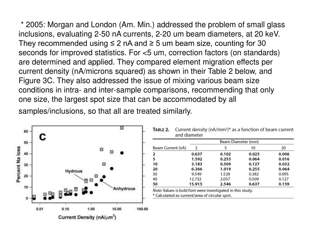 * 2005: Morgan and London (Am. Min.) addressed the problem of small glass inclusions, evaluating 2-50 nA currents, 2-20 um beam diameters, at 20 keV. They recommended using ≤ 2 nA and ≥ 5 um beam size, counting for 30 seconds for improved statistics. For <5 um, correction factors (on standards) are determined and applied. They compared element migration effects per current density (nA/microns squared) as shown in their Table 2 below, and Figure 3C. They also addressed the issue of mixing various beam size conditions in intra- and inter-sample comparisons, recommending that only one size, the largest spot size that can be accommodated by all samples/inclusions, so that all are treated similarly.