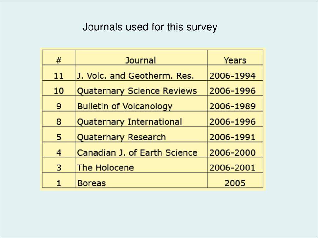 Journals used for this survey
