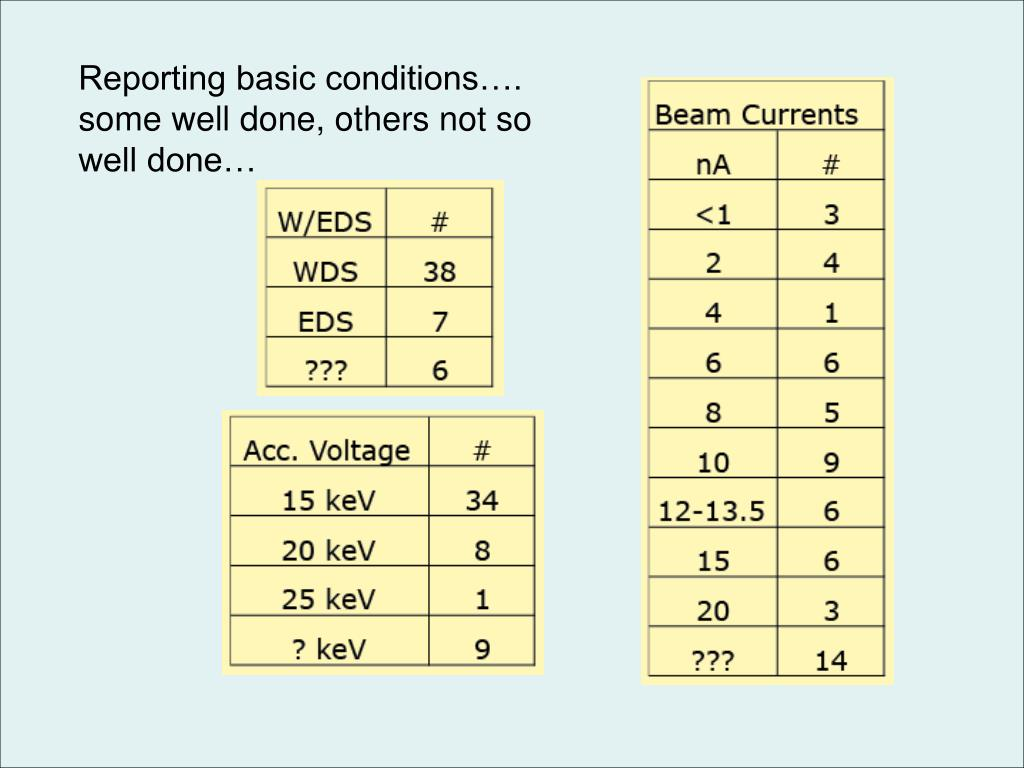 Reporting basic conditions…. some well done, others not so well done…