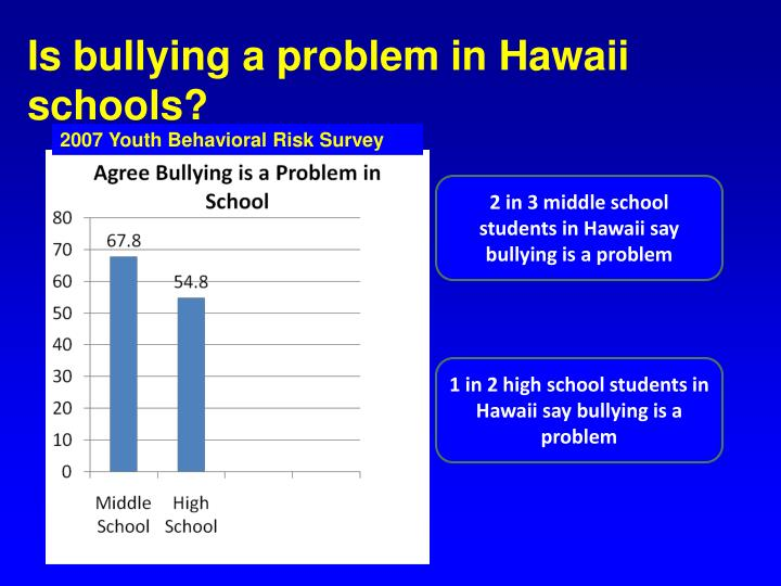 Is bullying a problem in Hawaii schools?