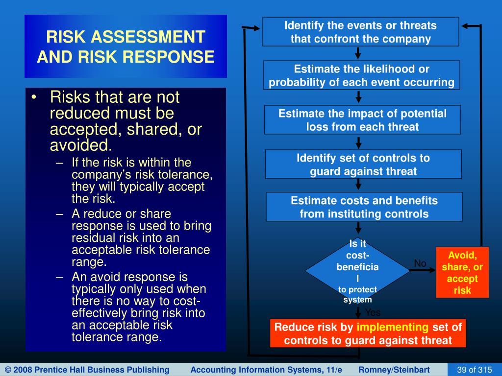 RISK ASSESSMENT AND RISK RESPONSE