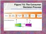 figure 7 5 the consumer decision process